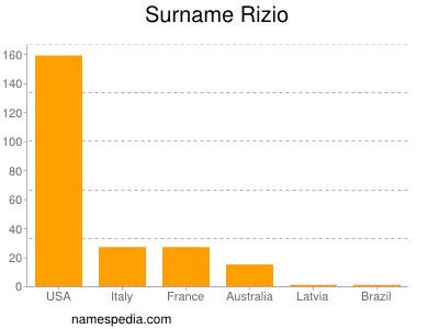 Surname Rizio