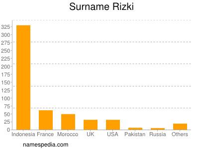 Surname Rizki