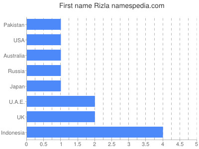 Given name Rizla