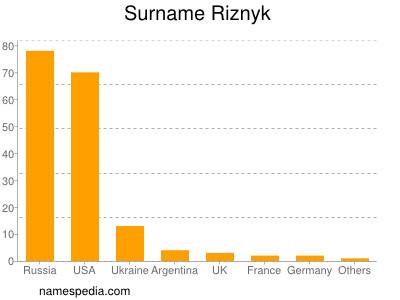 Surname Riznyk