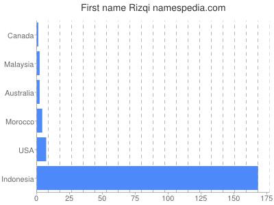 Given name Rizqi