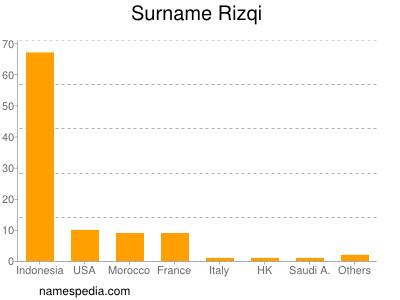 Surname Rizqi