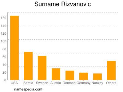 Surname Rizvanovic