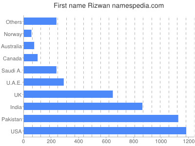 Given name Rizwan