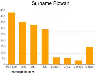 Surname Rizwan