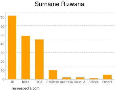 Surname Rizwana