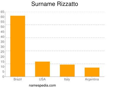 Surname Rizzatto
