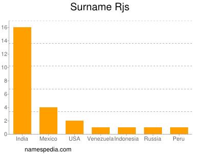 Surname Rjs