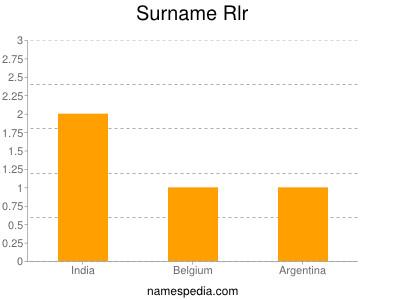 Surname Rlr
