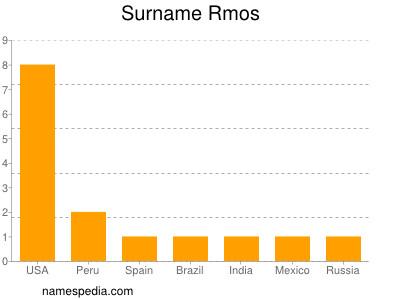 Surname Rmos