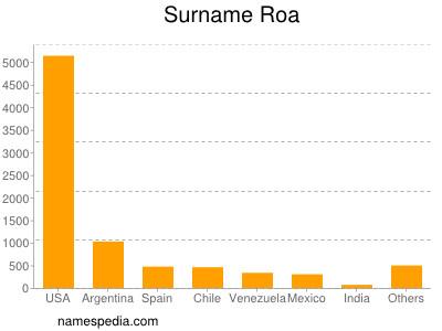 Surname Roa