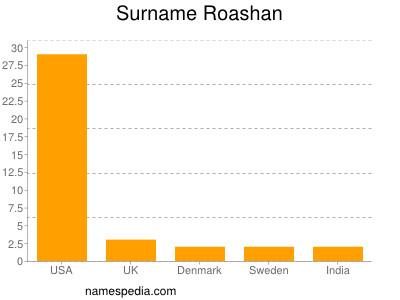 Surname Roashan