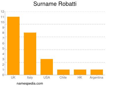 Surname Robatti