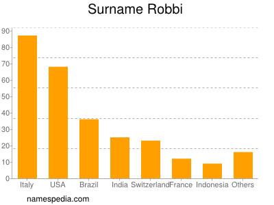 Surname Robbi