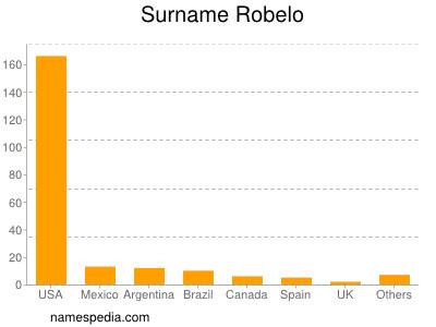Surname Robelo