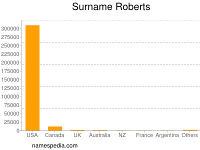 Surname Roberts