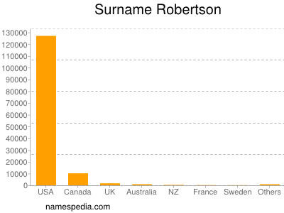 Surname Robertson