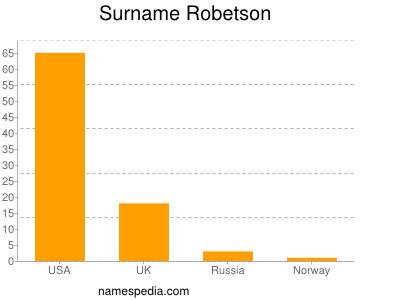Surname Robetson
