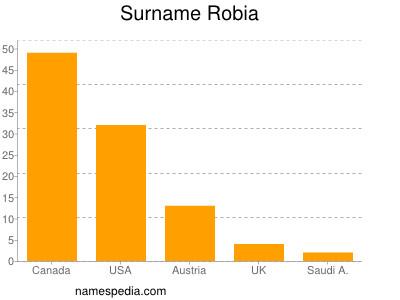 Surname Robia