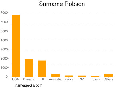 Surname Robson