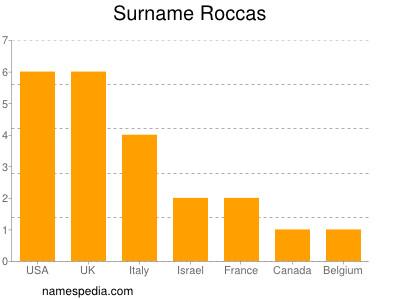 Surname Roccas