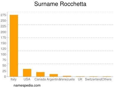 Surname Rocchetta
