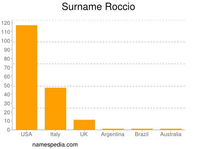 Surname Roccio