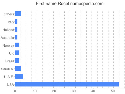 Given name Rocel