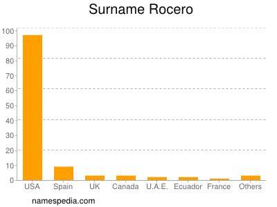 Surname Rocero