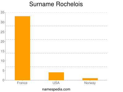 Surname Rochelois