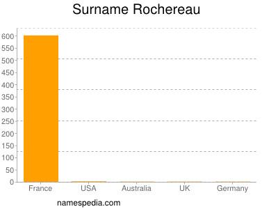 Surname Rochereau
