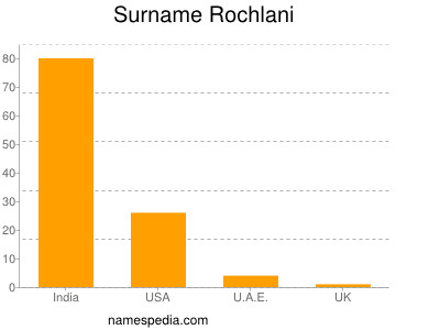 Surname Rochlani