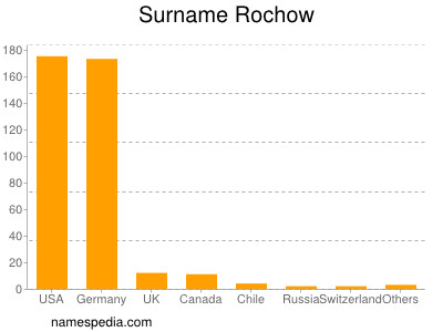 Surname Rochow