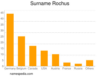 Surname Rochus