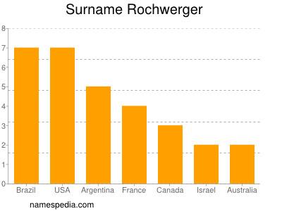 Surname Rochwerger