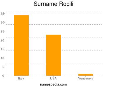Surname Rocili