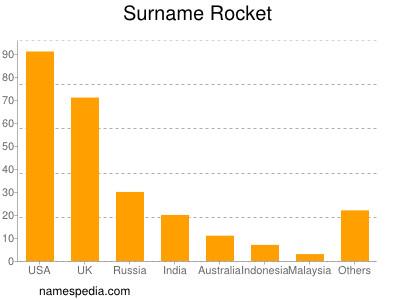 Surname Rocket