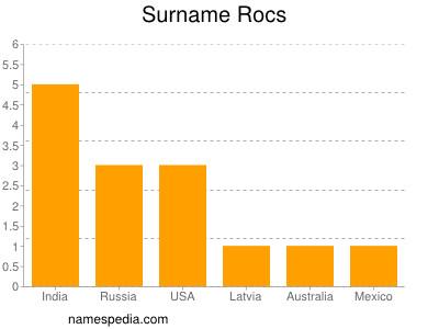 Surname Rocs