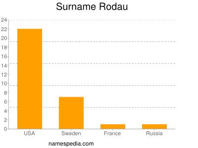 Surname Rodau