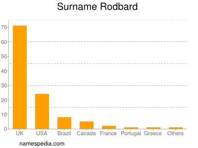 Surname Rodbard