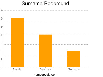 Surname Rodemund