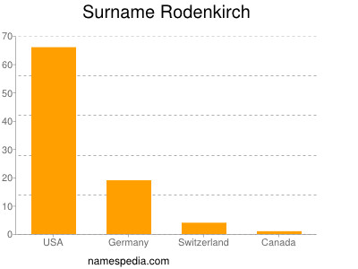 Surname Rodenkirch