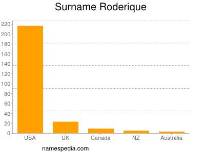Surname Roderique