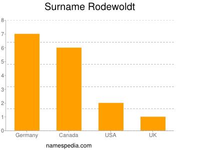 Surname Rodewoldt