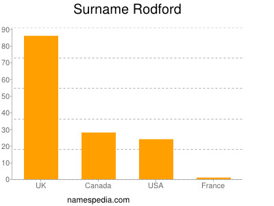 Surname Rodford
