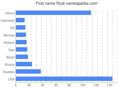 Given name Rodi