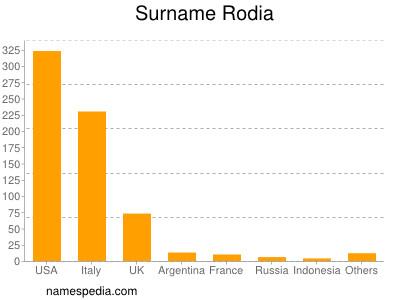 Surname Rodia