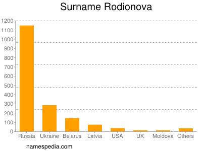 Surname Rodionova