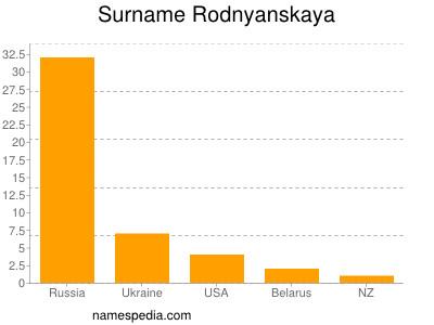 Surname Rodnyanskaya