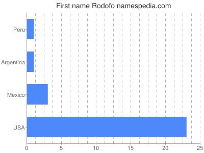Given name Rodofo